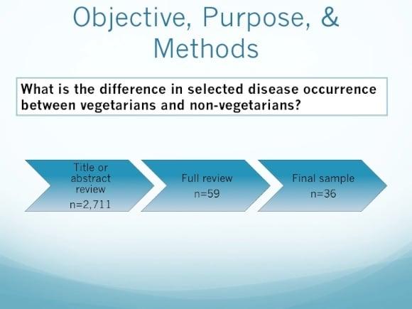 Objective slide for MPH project presentation.