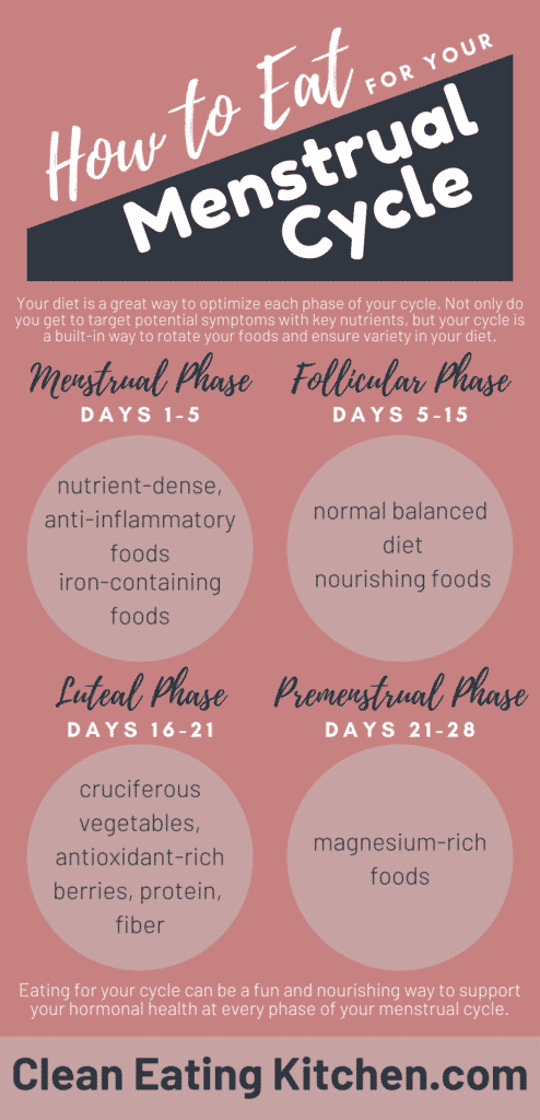how to eat for your menstrual cycle infographic