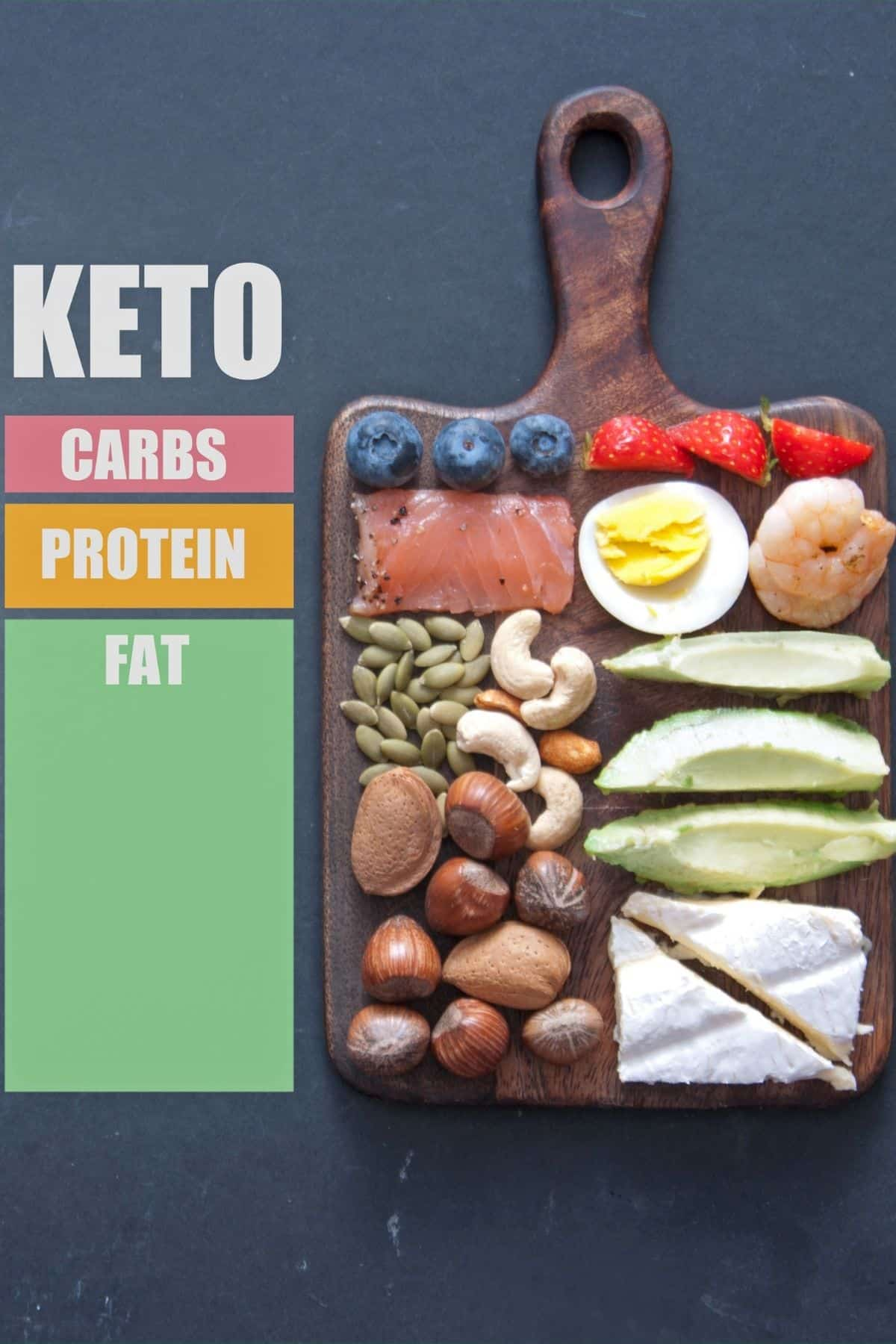 graph showing the breakdown of carbs, protein, and fat on a keto diet