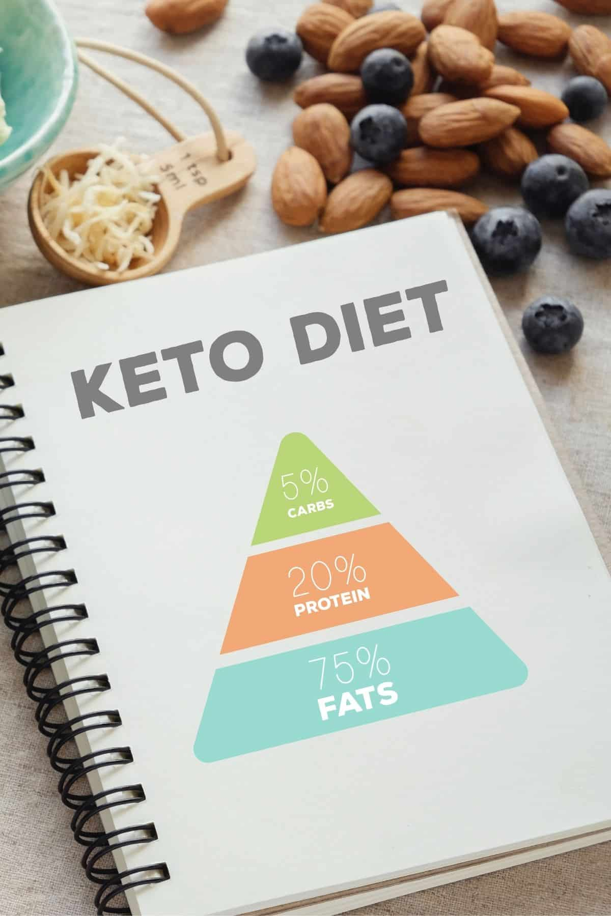 notebook on a table that says keto diet on the cover